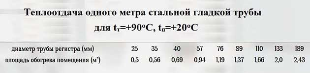 Таблица расчета теплоотдачи регистров