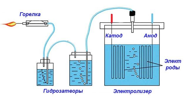 Розкладання води шляхом електролізу – схема