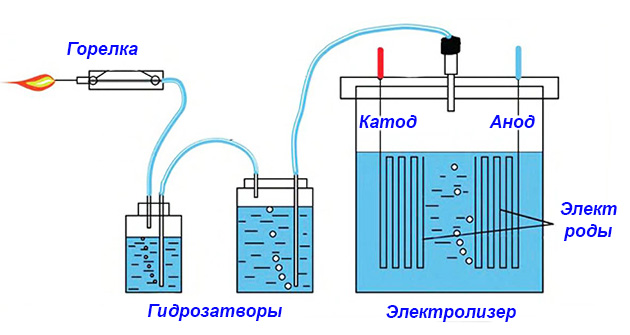 Схема электролиза воды