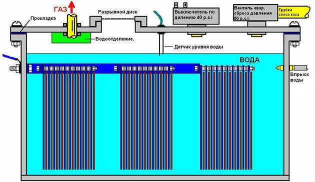 Воднева установка з лужним електролітом