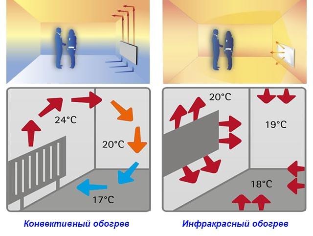 Отопление помещения разными способами