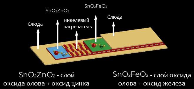 Конструкция нагревательной пластины
