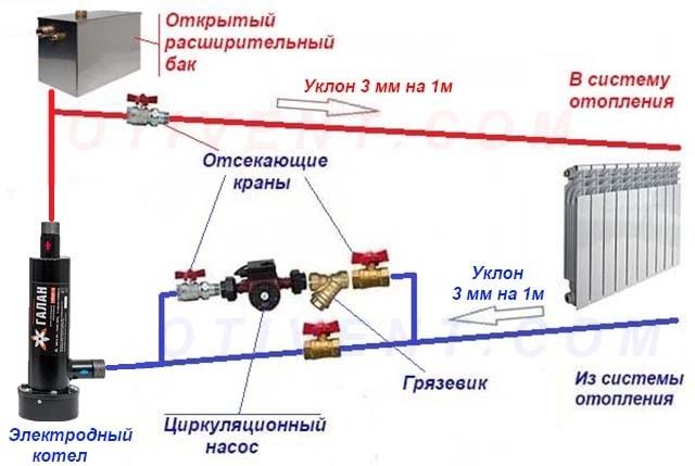 Присоединение теплогенератора к открытой системе