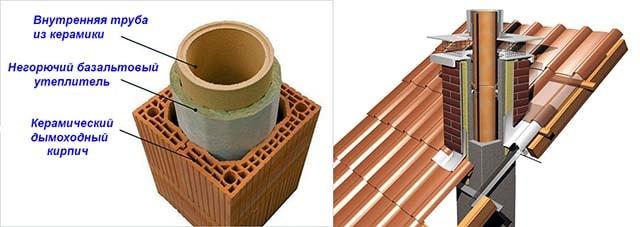 Устройство керамического дымоотвода