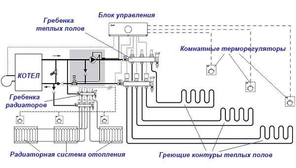Схема комбинированного отопления радиаторы + теплый пол