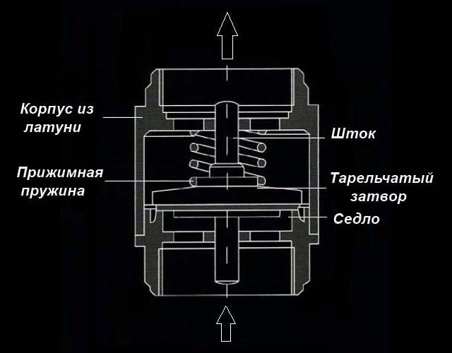 Конструкция тарельчатого затвора