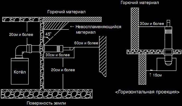 Схема встановлення коаксіального газоходу
