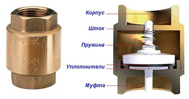 Как устроен тарельчатый запор клапана