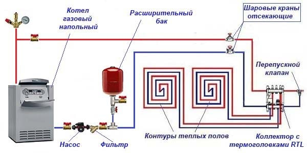 Контури теплої підлоги від газового котла