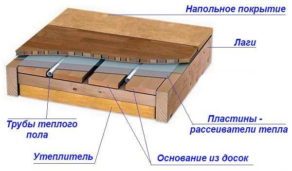 Монтаж напольного отопления в деревянном перекрытии