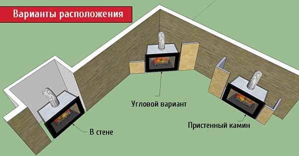 Расположение очага в доме