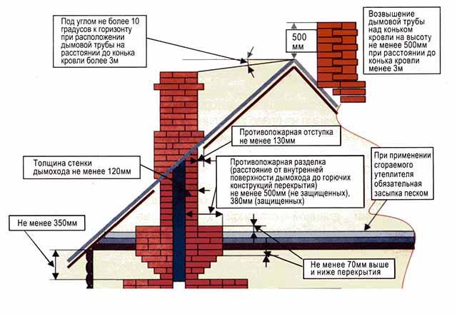 Прохід димаря крізь стелю і дах – схема