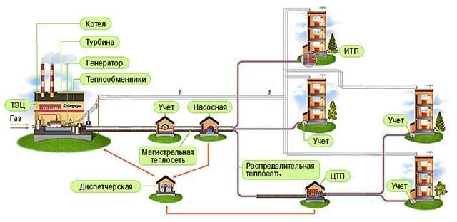 Схема централизованного теплоснабжения