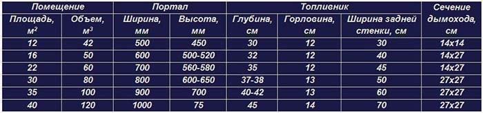 Таблица размеров топливника и портала