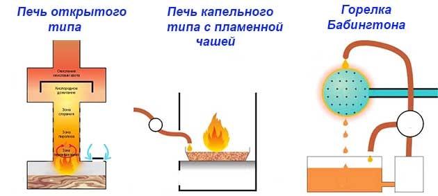Как сжигается отработанное масло в печи