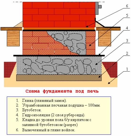 Схема пічного фундаменту з бутового каменю