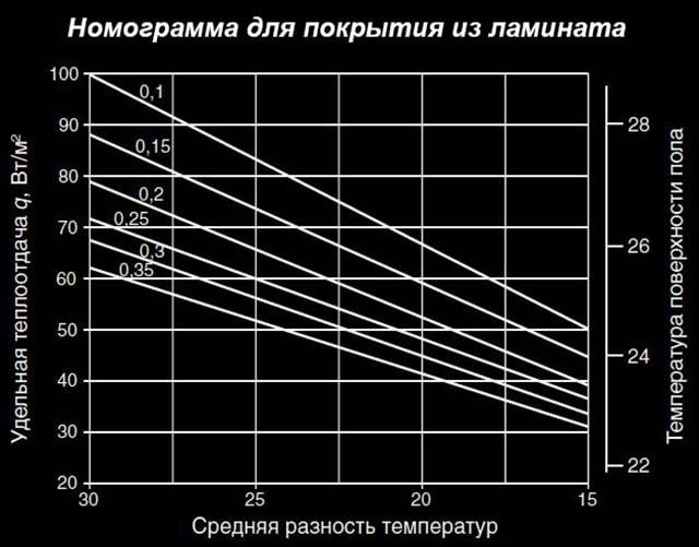 График шага укладки для ламината