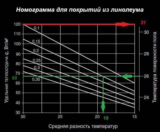 График шага укладки для линолеума