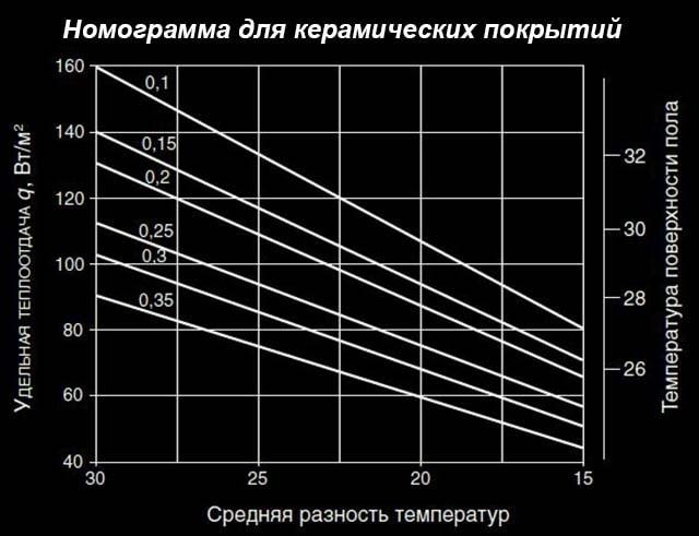 График шага укладки для керамической плитки