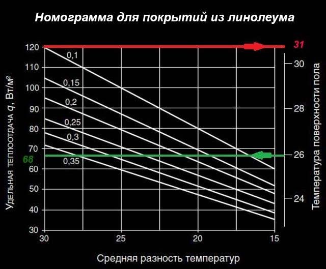 Зависимость нагрева полов от теплоотдачи