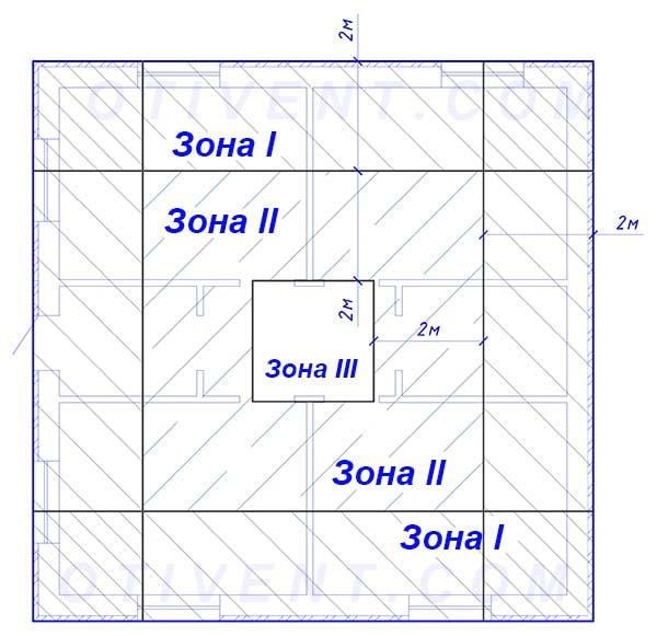 Як поділити площу підлоги на зони