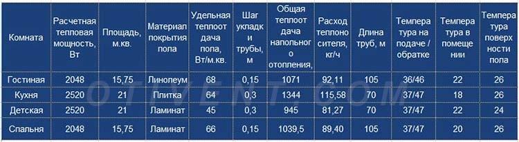 Расчетная таблица напольного отопления