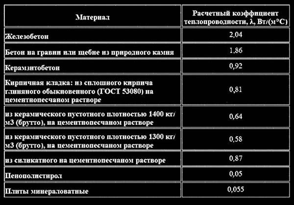 Теплопровідність різних будівельних матеріалів – таблиця