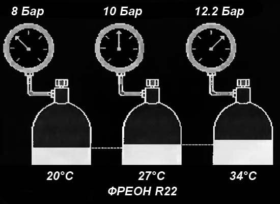 Зміна тиску фреону залежно від температури
