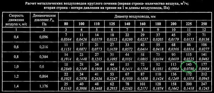 Таблица потерь давления воздушного потока
