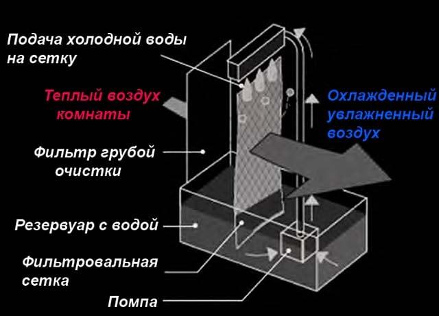 Схема зволоження кімнатного повітря кліматичною установкою