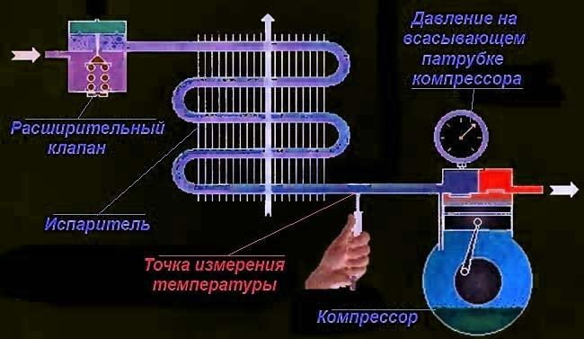 Точка виміру температури фреону - схема