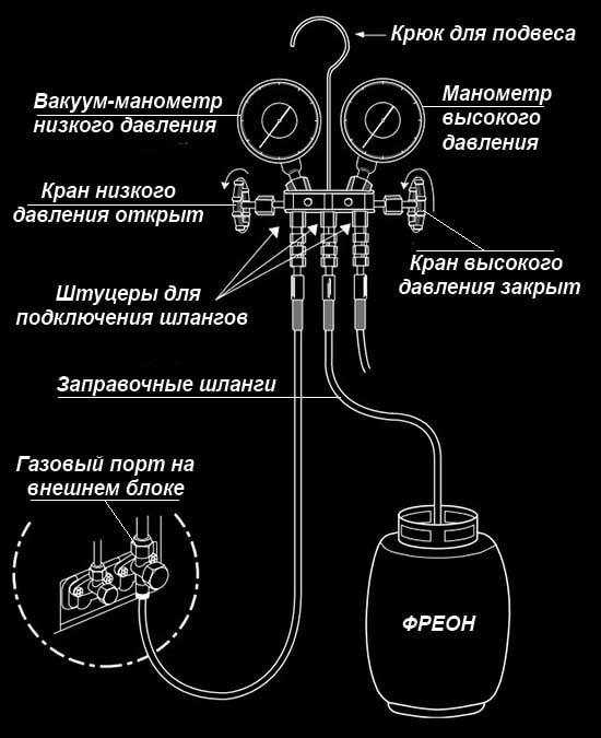 Підключення балона з холодоагентом до портів кондиціонера