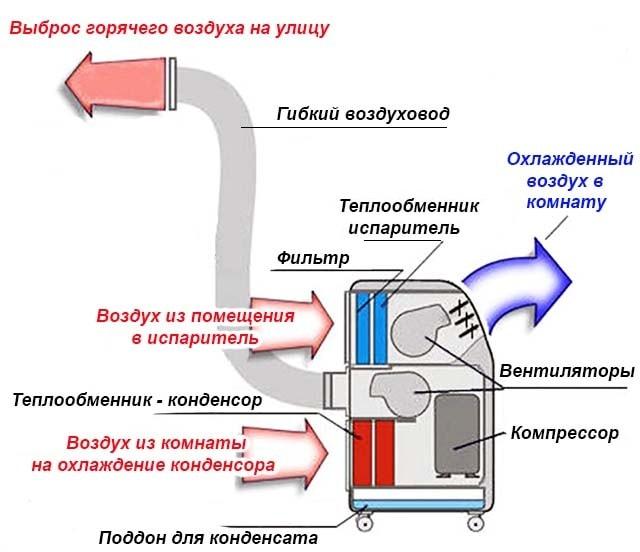 Принцип роботи моноблокового кондиціонера