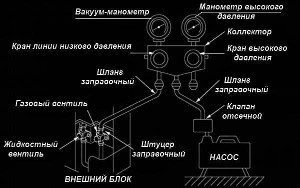 Як підключити вакуумний насос до спліт-системи