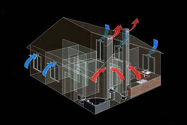 Як зробити вентиляцію у котеджі – схема