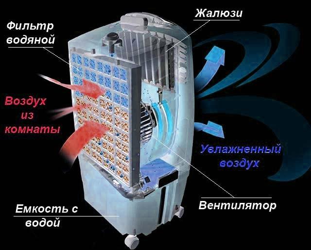 Охладитель с водяным фильтром