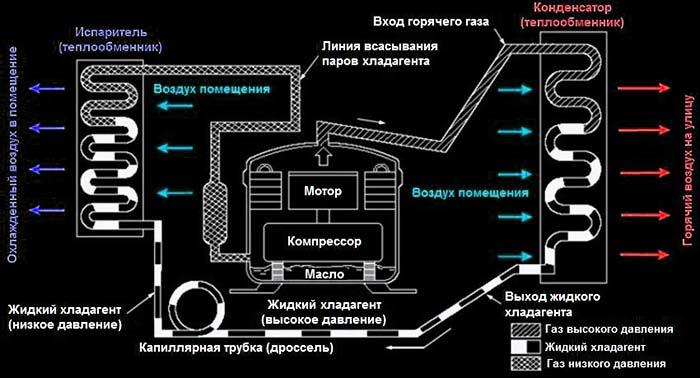 Схема работы холодильной машины