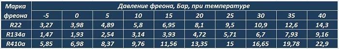 Таблица параметров фреонов