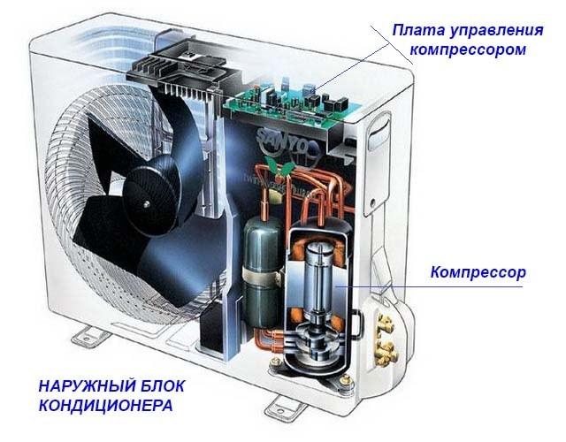 Розташування інвертора у зовнішньому блоці спліт-системи