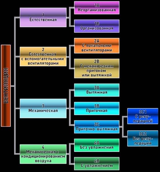 Классификация промышленных систем вентилирования