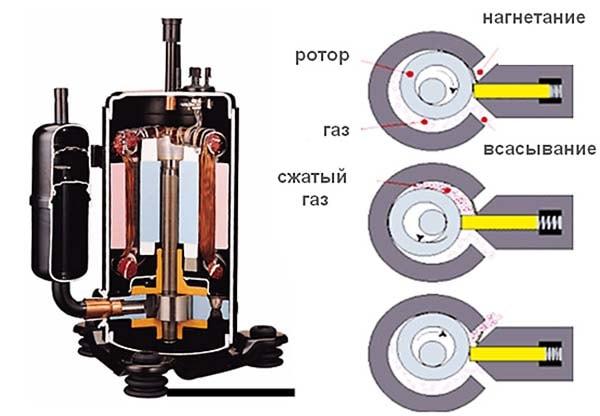 Принцип дії компресора спліт-системи