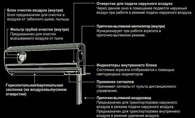 Воздушный канал во внутреннем блоке кондиционера