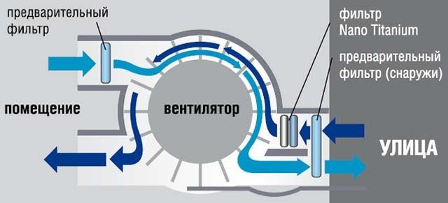 Спліт-система з повітряним каналом