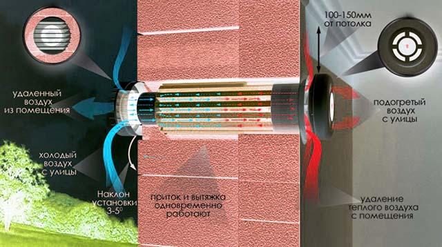 Як працює рекуператор тепла у стіновому клапані