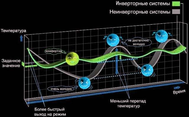 Схема роботи інверторного охолоджуючого агрегата