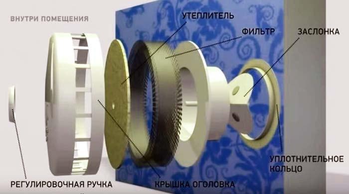 Конструкція вентиляційного пристрою