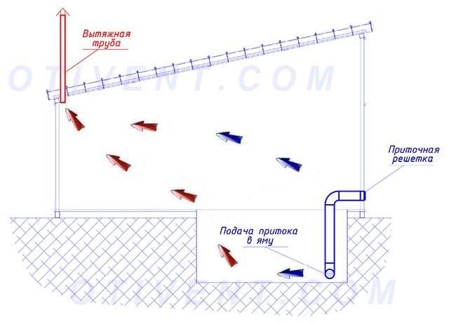 Прокладка вентиляційної труби до канави