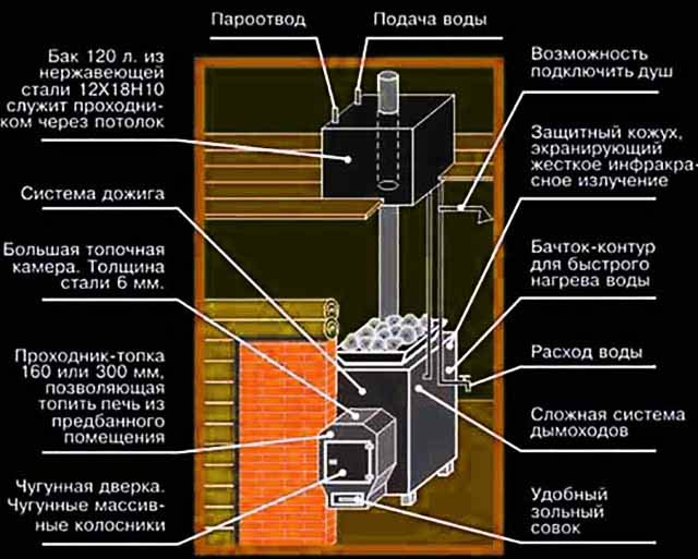 Схема установки бачка в перекрытие