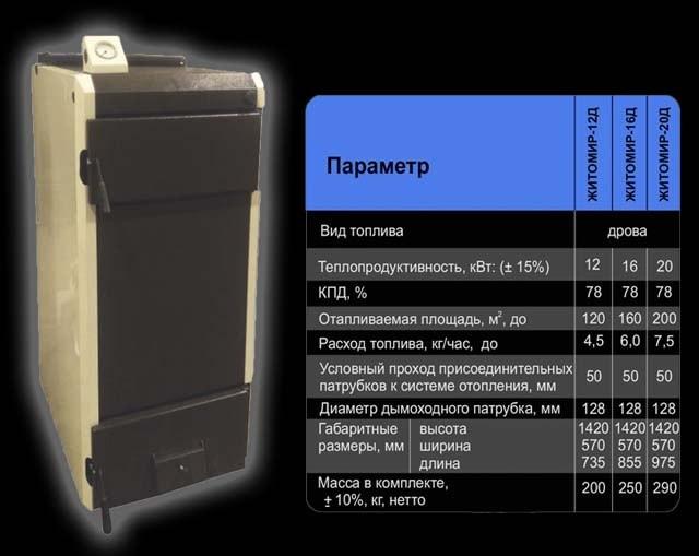 Характеристики агрегата «Житомир-Д» довгого горіння
