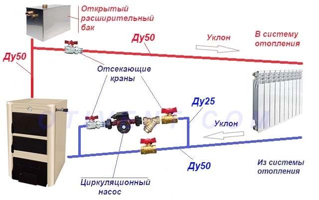 Підключення ТТ-котла «Житомир» до самопливного опалення